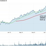 DDD chart 200dma support 4-2013 annotate