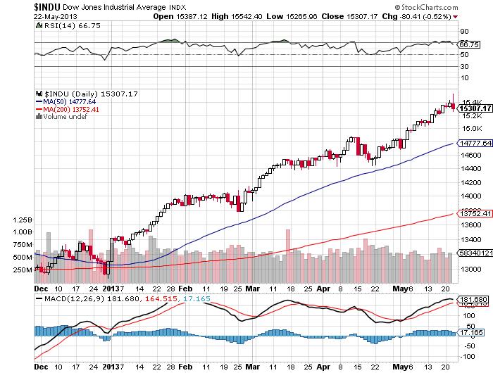 Dow bearish engulfing 5-22-13