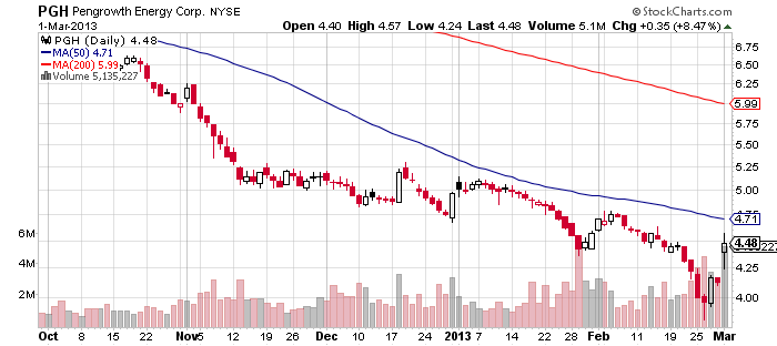 PGH chart - 3-2013