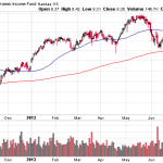 Calamos Funds - Global Dynami Income Fund (CHW) chart