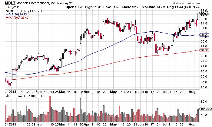 Mondelez stock chart breakout