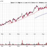 3D Printing Stocks - ExOne stock chart