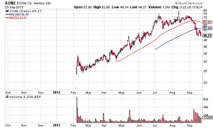 ExOne stock chart