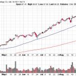 Qihoo 360 stock chart