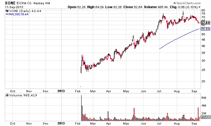 chart of 3D printing company ExOne stock nearing 100 day moving average