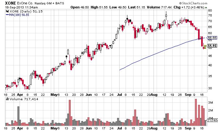 ExOne (XONE) stock chart