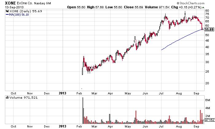ExOne (XONE) stock trade/ stock chart