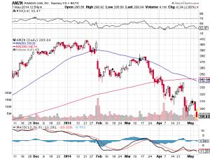 Growth Stocks - AMZN chart