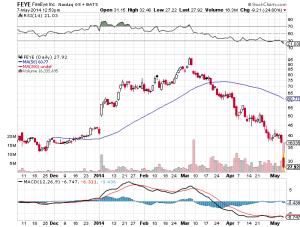 Growth Stocks - FEYE chart