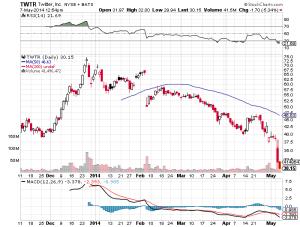Growth Stocks - TWTR chart