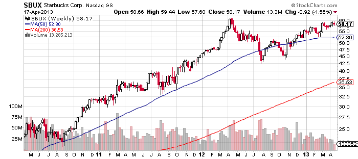 SBUX weekly chart