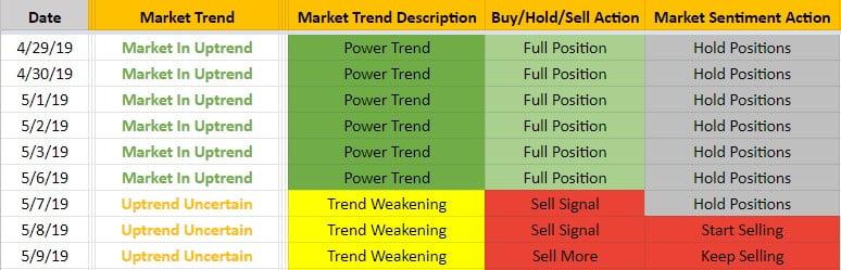 Daily Market Trend Advisory