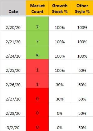 Market Count + Rec Position Sizes