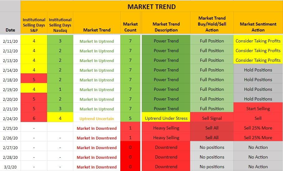 Market Trend Advisory - Avoid the Bear Market