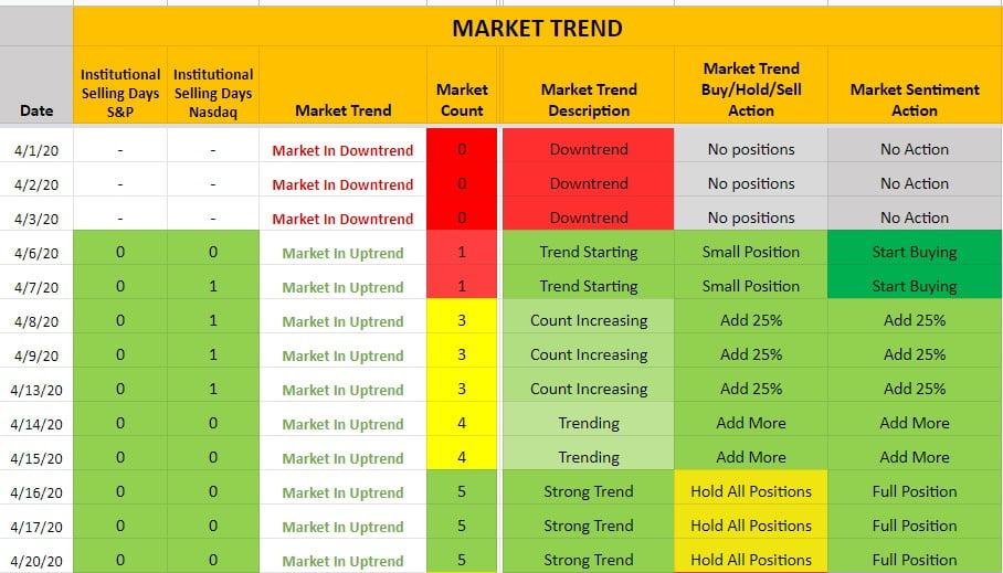 Market Trend Advisory - New Uptrend