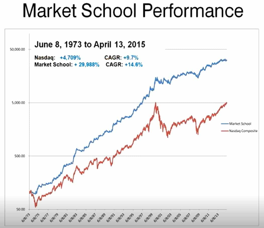 Market School performance 1973-2015
